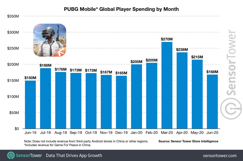 《绝地求生》手游收入超30亿美元 中国版占一半